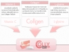 Colly Collagen 6000 mg, colly collagen 6000